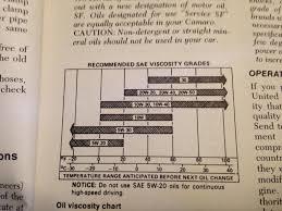 67 81 Gm Viscosity Chart Bob Is The Oil Guy