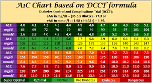 A1c Chart A1c Level Conversion Chart Printable Pdf
