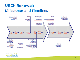 Timeline Milestones Timeline Milestones Vch Medical Staff