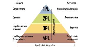 What Is A 3pl 3rd Party Logistics 3pl
