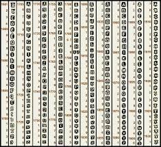 Edinburgh Date Letter Chart Online Encyclopedia Of Silver