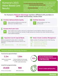 humana health insurance quotes better health improved quality and lower costs humana care