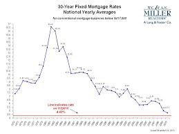 Mortgage Rates This Week Chart A Quick History Of Mortgage Rates