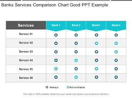 Bank Account Comparison Chart Banks Services Comparison Chart Good Ppt Example