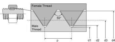 Bsf Thread Sizes Chart British Standard Fine Bsf