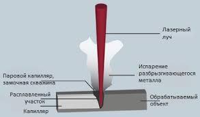 Лазерная сварка металлов аппараты ГОСТ технология Принцип сварки