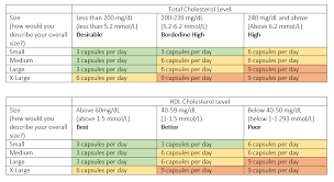 Total Cholesterol Chart Hdlevate Dosage Information Vitellus Vitellus