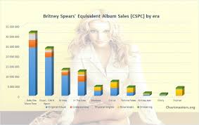 Womanizer Comparison Chart Britney Spears Albums And Songs Sales Chartmasters
