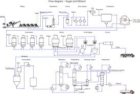Sugar Production Flow Chart Sugar Cane An Overview Sciencedirect Topics