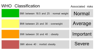 the mass index or bmi is viewed as worldwide as the outright scale with which to quantify a person s wellbeing by computing your mass index you