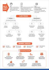 New India Mediclaim Policy 2018 Premium Chart Health Insurance On Emi Buy Mediclaim Policy On Emi With