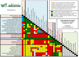 Fluid Compatibility Chart Fluid Fertilizer Lead Story