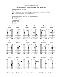 Download Complete Bass Guitar Chord Chart For Free