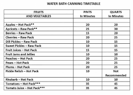 Ball Canning Altitude Chart Water Bath Canning Timetable Canning Corn Canning Water