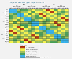 35 Accurate Tomodachi Life Personality Compatibility Chart