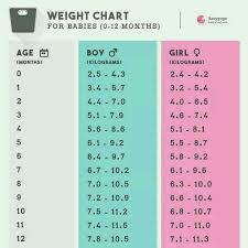 Baby Girl Weight Chart Calculator 57 Ageless Girl Height Chart Calculator