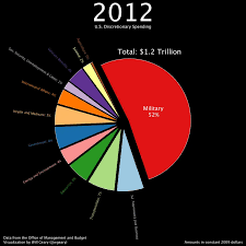 Federal Budget Pie Chart 2009 Animation Over 50 Years Of U S Discretionary Spending In