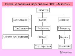 Презентация на тему Дипломный проект на тему Разработка  5 Схема управления персоналом ООО Мяском