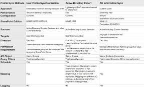 A Comparison Of Out Of The Box Sharepoint And Sharepoint Ad