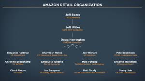 Amazon Organizational Structure Chart Bedowntowndaytona Com