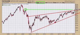 The Keystone Speculator Australia Asx 200 Weekly Chart