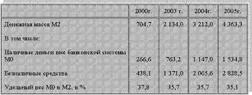 Реферат Денежная масса и её агрегаты Финансы Из таблицы видно что денежная масса М2 в 2005 году по сравнению с 2000 годом увеличилась в шесть раз но доля наличных денег за тот же период несколько