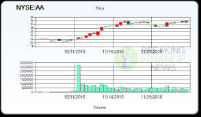 Aa Stock Quote Mesmerizing AA Stock Price Alcoa Corp Stock Quote US NYSE Induced