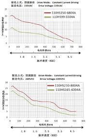 Stepper Motor Size Chart Nema 42 Stepper Motor Manufacturer Priced From 80 Pc