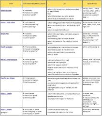 Sherryq8 Verb Tenses Chart English Grammar Tenses Verb