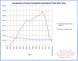 New York Crime Rate Chart Fun With Infographics 2 Those Stop N Frisk Stats Arts N