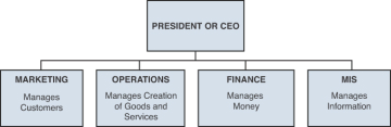 Typical Organizational Chart For Operations Management Operations Management Defined Defining Operations