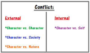 Conflict Chart Conflict In The Cay Study Com