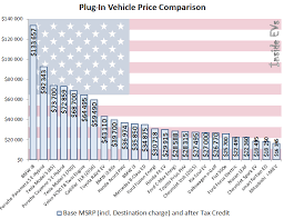 Electric Vehicle Comparison Chart Electric Range Comparison Car News And Reviews