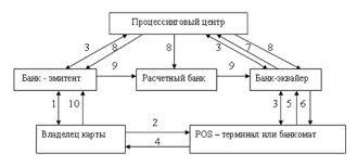Дипломная работа Расчеты пластиковыми картами ru Порядок осуществления расчетов с использованием пластиковых карт можно представить в виде схемы см рис 1