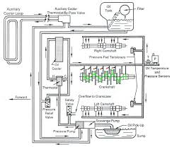 72 oil flow diagram pelican parts technical bbs grady added the piston squirters red dots and the internal crankshaft drilling green lines the rod journals are fed from the 1 and 8 main bearings
