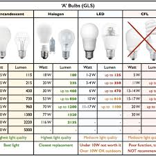 Light Bulb Wattage Chart K3cubedco Lamp Wattage Table