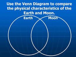Earth Moon Venn Diagram Earth And Moon Venn Diagram Magdalene Project Org