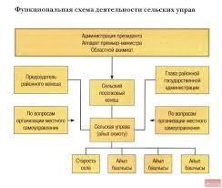 Судебная власть Кыргызской Республики Информационный портал о  Функциональная схема деятельности сельских управ