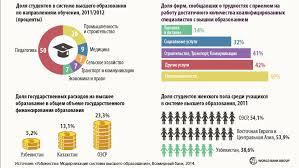 Высшее образование в Узбекистане и требования го века image Высшее образование