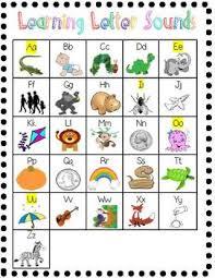 Alphabet Chart Learning Letter Sounds