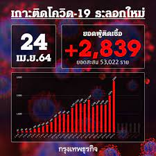 วิกฤติแล้ว! ยอด 'โควิด-19' วันนี้ ตายสูงถึง 8 ราย พบติดเชื้อเพิ่มอีก 2,839  ราย