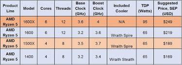 Amd Ryzen Vs Intel Chipsets Which Is Better