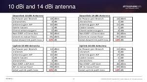 Dbm Vs Watts Chart Dbi To Power Conversion