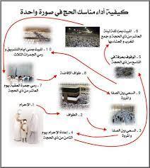 مدونة امواج البحر: شرح مناسك الحج في صورة واحدة