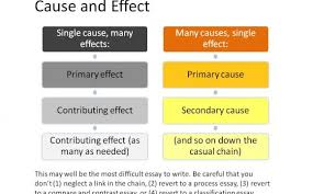 good cause effect essay topics ideal essays cause and effect essay