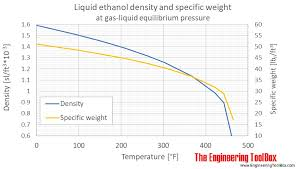 Ethanol Density And Specific Weight