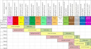 Oxford Reading Levels Chart Oxford Reading Tree Book Bands Chart Bedowntowndaytona Com