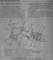 boost compensator adjustment i think it was erik who posted this manual page some time back