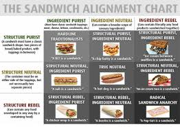 The Sandwich Alignment Chart Ingredient Purist Must Have