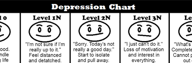 Depression Chart Chart The Mighty
